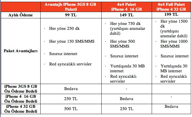 Vodafone için iPhone4 fiyat ve tarifeleri